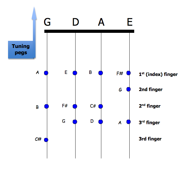 D Scale - fingerings for all notes on the fiddle