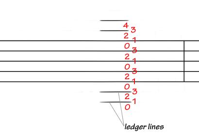 Fiddle fingering written on the stave