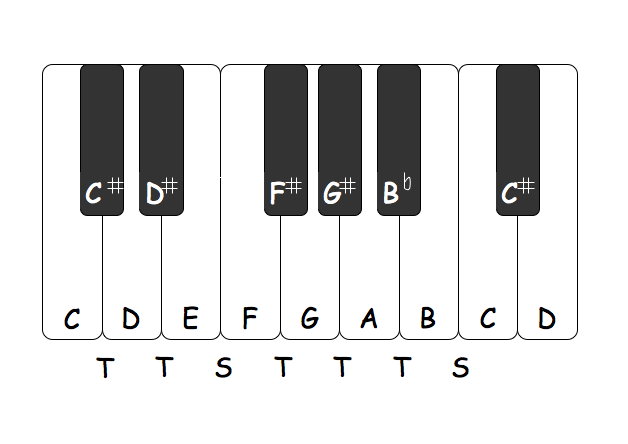 Piano keyboard, showing note names and intervals