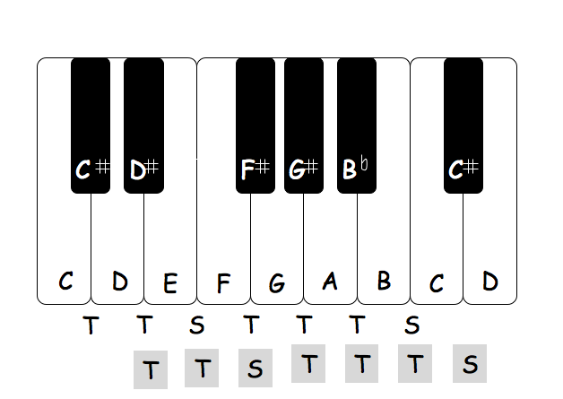 Intervals between the notes in a D major scale