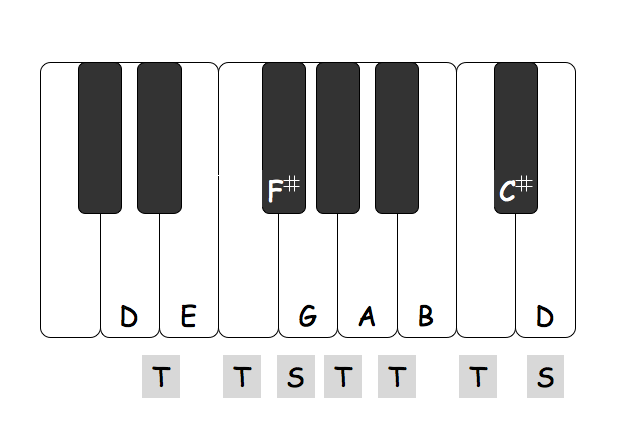 Diagram showing the notes in a D major scale on a piano keyboard