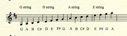 Scale of D major showing note names