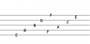 Notes on a stave